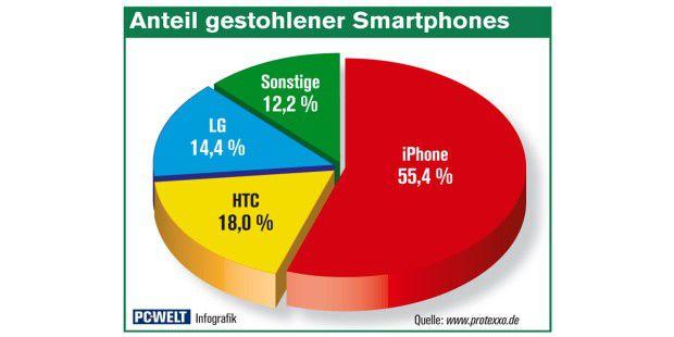 Diebe stehlen im deutschsprachigen Raum am häufigsten dasiPhone, gefolgt von Geräten von HTC und LG.