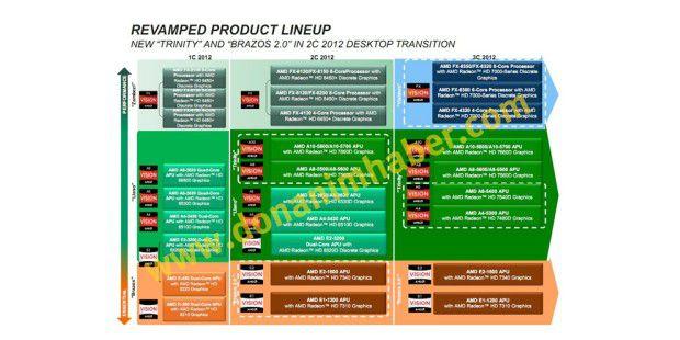 Die Roadmap für 2012: AMD bringt viele neue Prozessorenauf den Markt - angeblich.