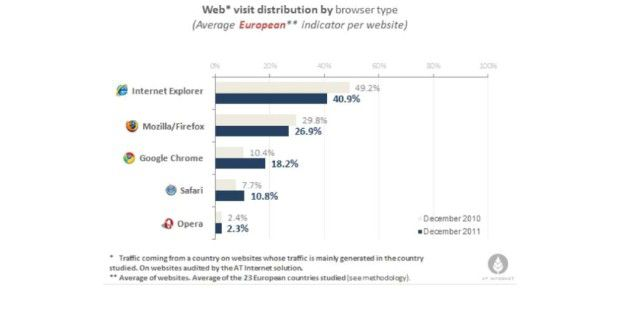 Browser-Studie von AT Internet