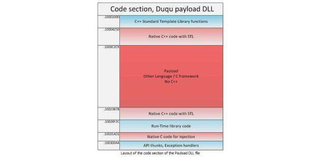 Unbekannte Programmiersprache in Duqu-Trojaner entdeckt