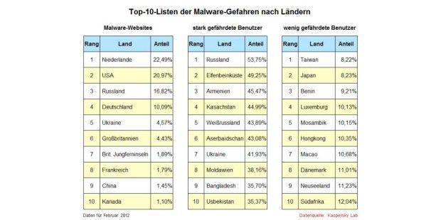 Malware-Statistik für Februar 2012