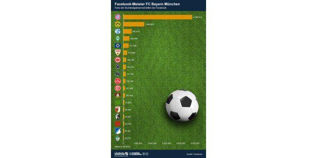 Facebook-Meister Bayern München