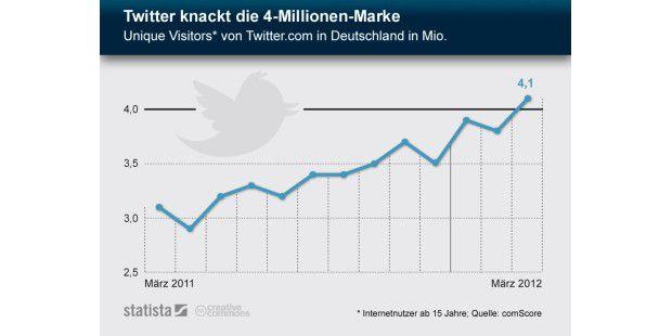 Twitter knackt die 4-Millionen-Marke inDeutschland