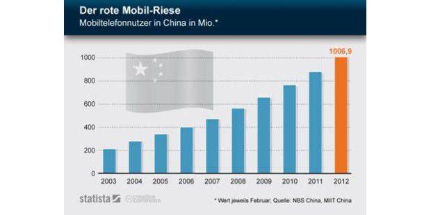 Die heutige Infografik beleuchtet die Entwicklung derMobilfunknutzer in China. Im Februar wurden in China über eine Derrote Mobil-Riese