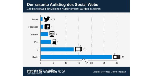 Rasante Aufstieg des Social Webs