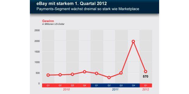 eBay ist stark ins Jahr 2012 gestartet