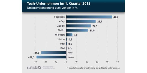Tech-Unternehmen im 1. Quartal 2012