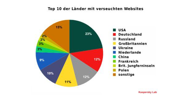 Anteil verseuchter Websites nach Ländern
