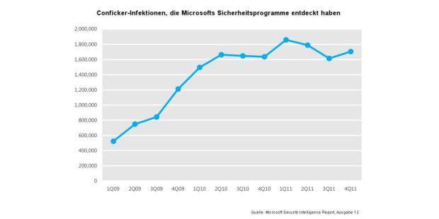 Conficker-Infektionen von Anfang 2009 bis Ende 2011