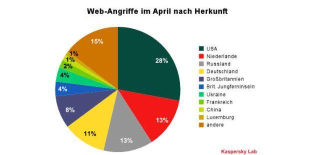Web-Angriffe im April nach Herkunftsland