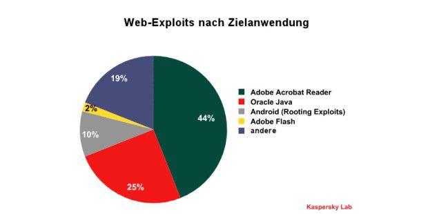 Hauptziele Web-basierter Angriffe