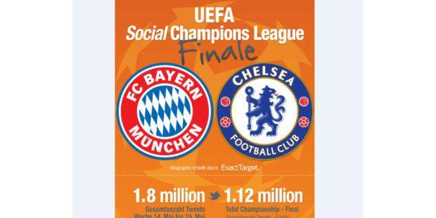 Chelsea schlägt Bayern auch auf Twitter