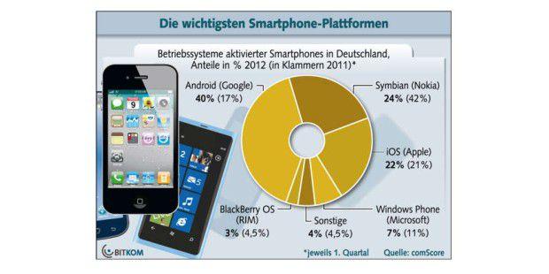 Die wichtigsten Smartphone-Plattformen (Quelle: Bitkom)