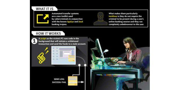 Automatisierter Online-Bankraub