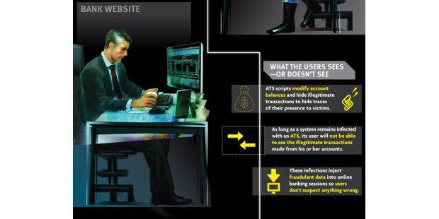 automatisierter Online-Bankraub (2)