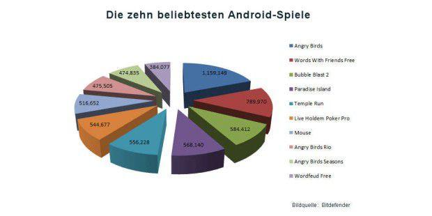 Marktanteile der beliebtesten Android-Spiele