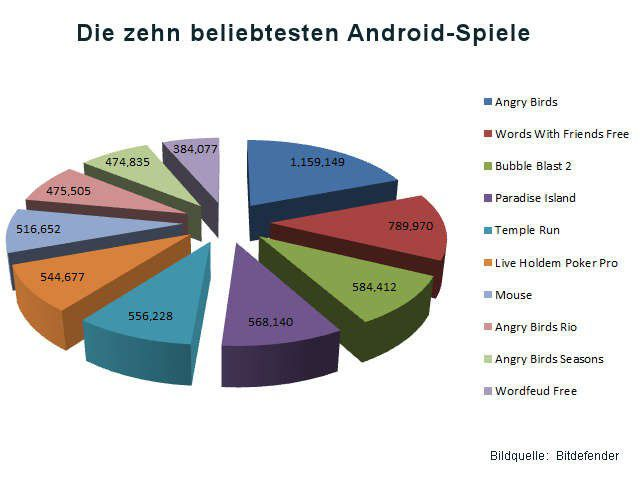 top 10 spiele android