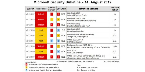Microsoft Security Bulletins vom 14. August 2012