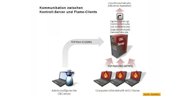 Flame: Kommunikation mit den Clients