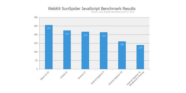 Internet Explorer 11 im Benchmark