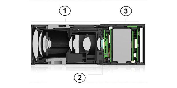 Aufbau der Lichtfeldkamera: 1. Objektiv&#x3B; 2. Sensor&#x3B; 3.Light Field Engine 1.0