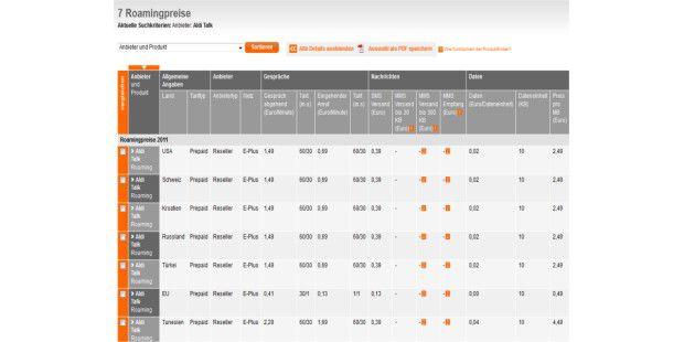 Die Stiftung Warentest bietet eine Tabelle zu über 80deutschen Mobilfunkprovidern mit genauen Roaming-Kosten.
