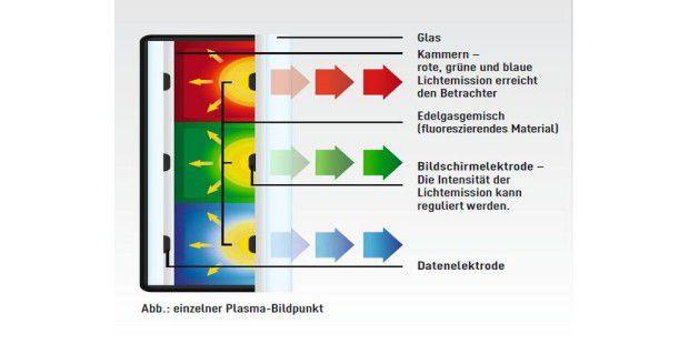 Ein einzelner Bildpunkt besteht bei Plasma-Technik ausdrei gasgefüllten Kammern.