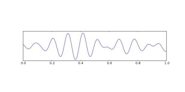 Alpha-Wellen liegen im Frequenzbereich zwischen 8 und 13Hz. Sie treten nur bei geschlossenen Augen auf. Der Zustandentspricht einem entspannten Wachsein.