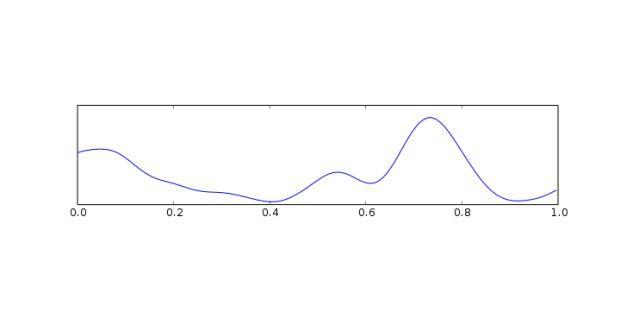 Im niedrigsten Frequenzbereich von 0,1 Hz bis 4 Hz findensich die Delta-Wellen. Sie sind vor allem mit der Tiefschlaf-Phaseverbunden, treten aber auch im Zusammenhang mit Hirnschädenbeziehungsweise Epilepsie auf.