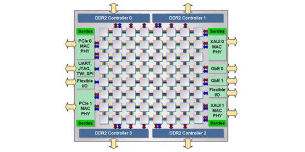 Bildquelle: PC World. Wenn Sie mit der Tilera TileProzessor Architektur arbeiten, sollten Sie dieses Programm zurHilfe nehmen.
