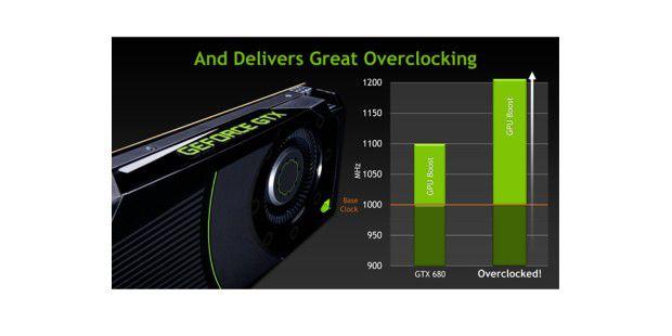 Mit der Geforce GTX 680 führt Nvidia GPU Boost ein undermöglicht eine hohe Übertaktung.
