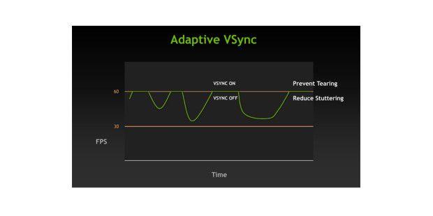 Tearing und Stottern vermeiden mit Adaptive VSync vonNvidia.