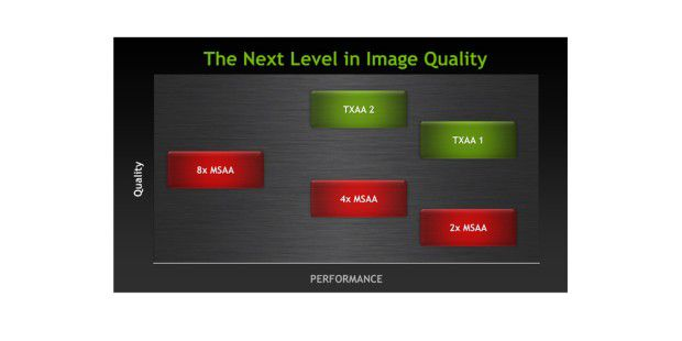 Nvidias TXAA verspricht eine filmreife Kantenglättung beigeringerer Leistungsaufnahme.