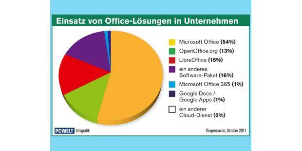 Aktuelle Umfragen zeigen, dass Online-Office in Firmenbisher praktisch keine Rolle spielt. Diese setzen nach wie vor aufgroße Office-Suiten zum Installieren, allen voran auf die Softwarevon Microsoft.