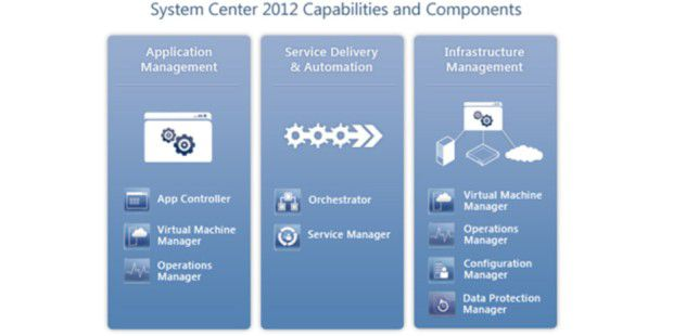 Mit Microsoft System Center 2012 können Sie vieles nochbesser kontrollieren.