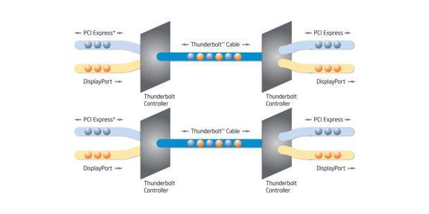 Thunderbolt transportiert mit zwei unterschiedlichenProtokollen Bild- und Nutzerdaten