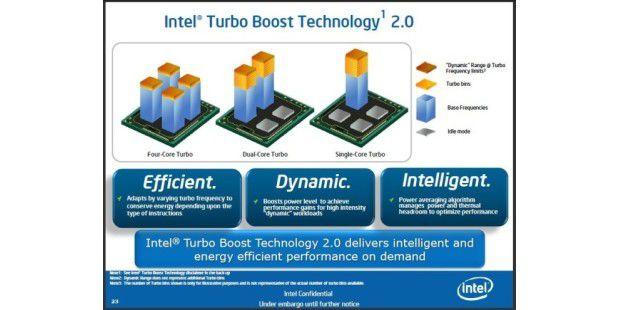 Mitterweile in der zweiten Auflage: dynamischeÜbertaktungsfunktion Intel Turbo Boost