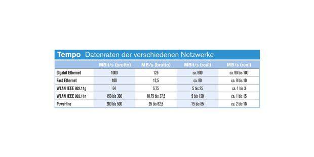 Hinweis: LAN-Übertragungsraten zeigen sehr großeSchwankungen bei WLAN und Powerline.