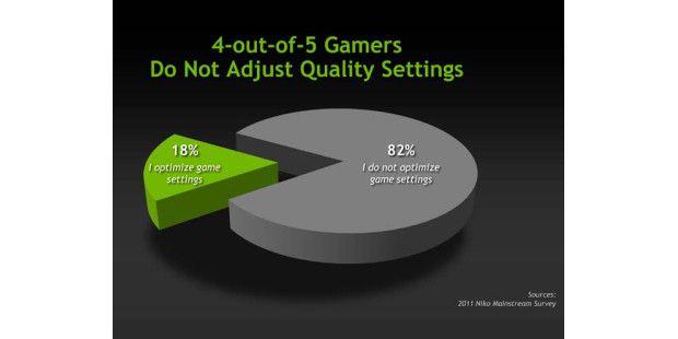 4 von 5 Spielern meiden die Grafik-Optionen inPC-Games.