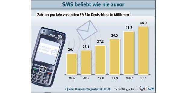 Die Zahl der verschickten SMS steigt weiter an, die Erlösesinken aber drastisch.