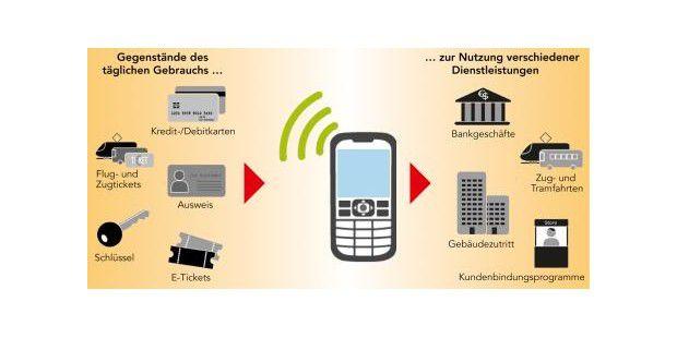 NFC kann für diverse Dienstleistungen verwendetwerden