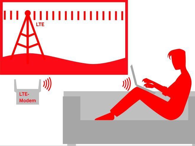Die günstigste LTE Flatrate für zuhause PC WELT