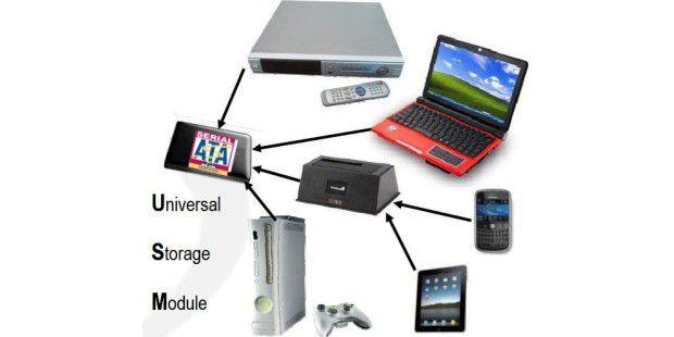 Universal Storage Modul: der Speicheranschluss der Zukunft
