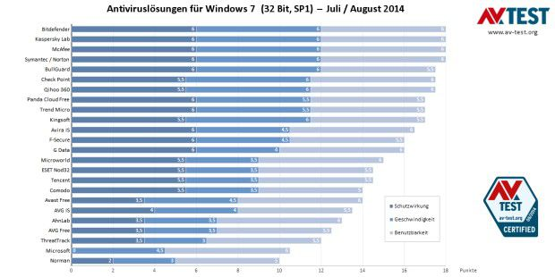 24 Anti-Malware-Lösungen unter Windows 7 im Test