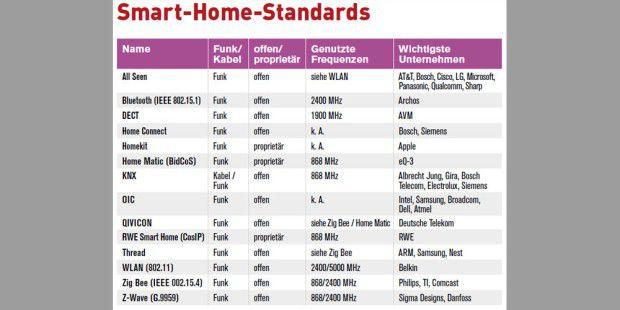 kommunikationsstandards f rs smart home im vergleich pc welt. Black Bedroom Furniture Sets. Home Design Ideas
