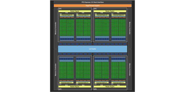 Block Diagramm vom Aufbau der Kepler-GPU im Inneren derNvidia Geforce GTX 680.