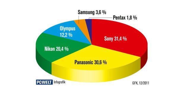 Der Systemkameramarkt in Deutschland: Laut einer Studieder GfK ist der Systemkameramarkt fest in der Hand von Panasonicund Sony. Doch auch Neueinsteiger Nikon hat sich innerhalbkürzester Zeit ein ordentliches Teil des Kuchens abgeschnitten. DasDiagramm zeigt die Marktanteile gemäß der verkauftenStückzahlen.