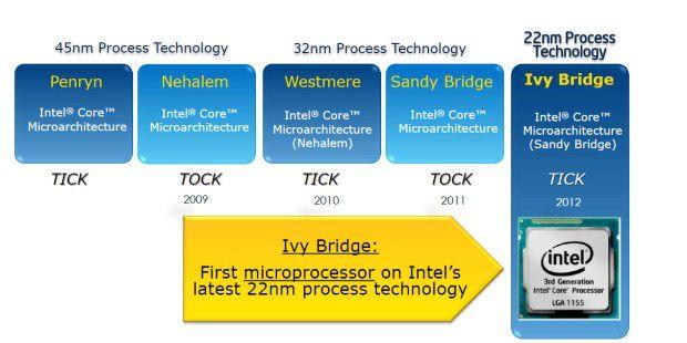Ivy Bridge macht Tick: Eine neue Micro-Architektur gibt eserst 2013 mit Haswell