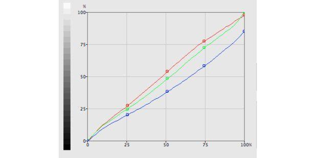 Farblinearität: Bei einem ab Werk ideal eingestelltenSchirm treffen sich die Linien für Rot, Grün und Blau diagonal beihundert Prozent. Hier weicht der Blau-Bereich sichtlich davonab.