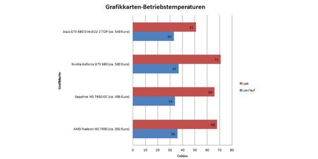 Auch die Temperatur spielt bei Grafikkarten eine wichtigeRolle.